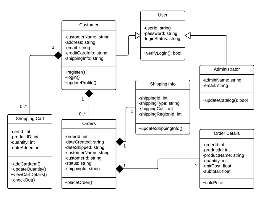 Class diagram for online shopping system (UML)