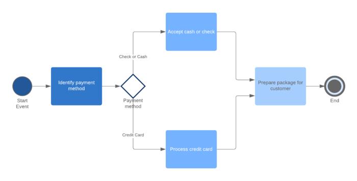 Modelo de BPMN 2.0
