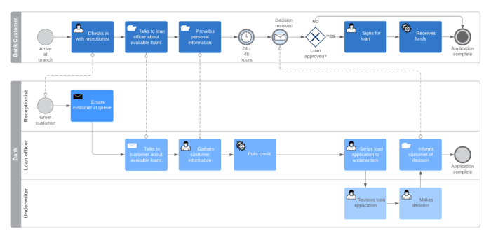 collaborative bpmn template