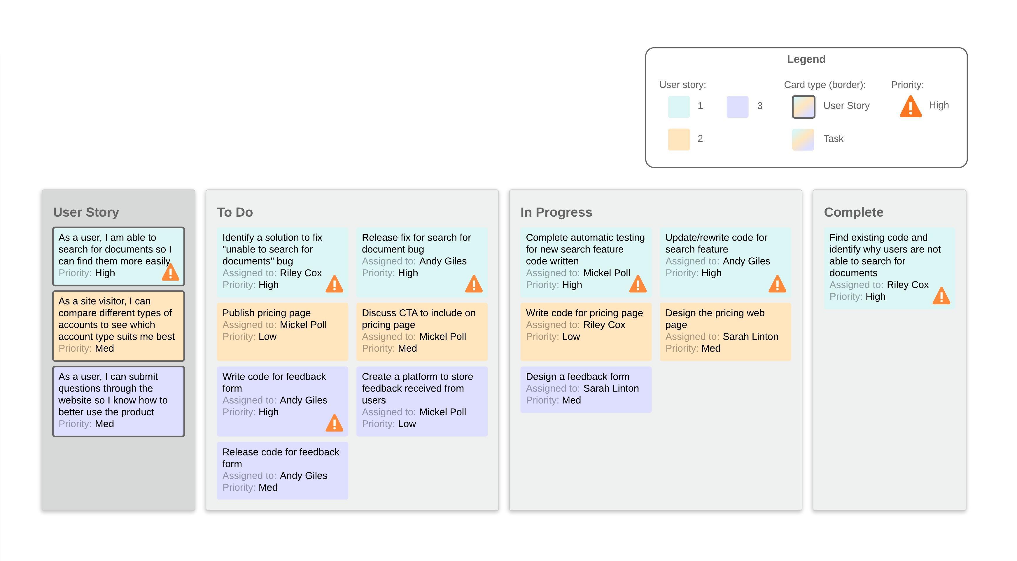Modèle de tableau de tâches SCRUM