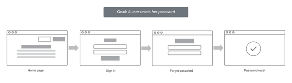 password reset wireframe template