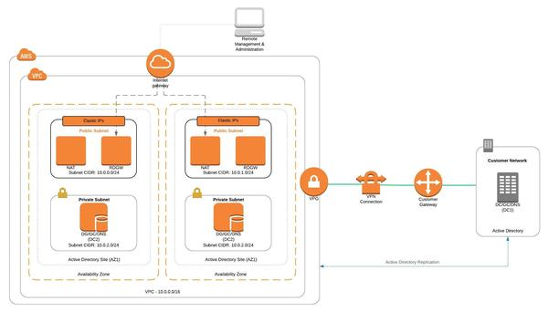 aws network diagram template
