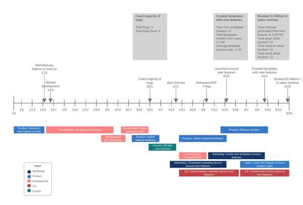 plantilla de cronograma
