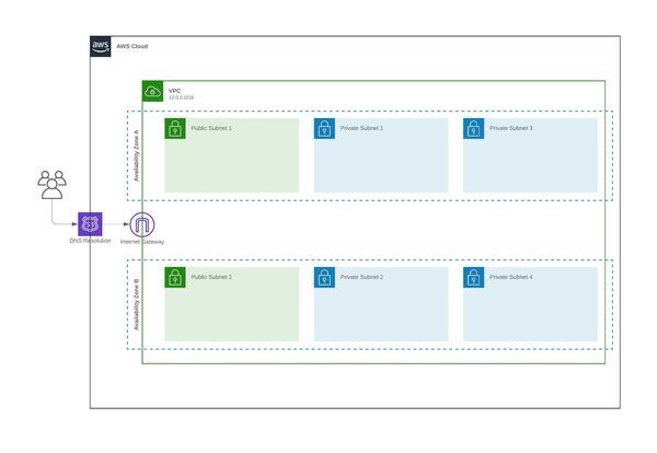 modèle de framework aws