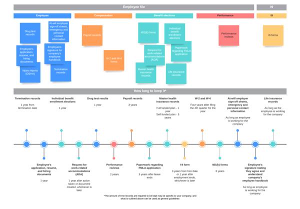 modèle de gestion des employés