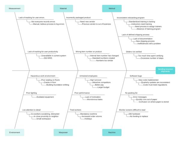 modèle de diagramme de causes et effets