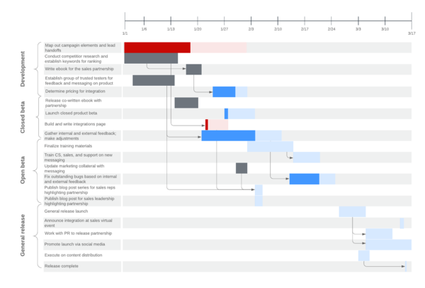 modèle de diagramme de Gantt
