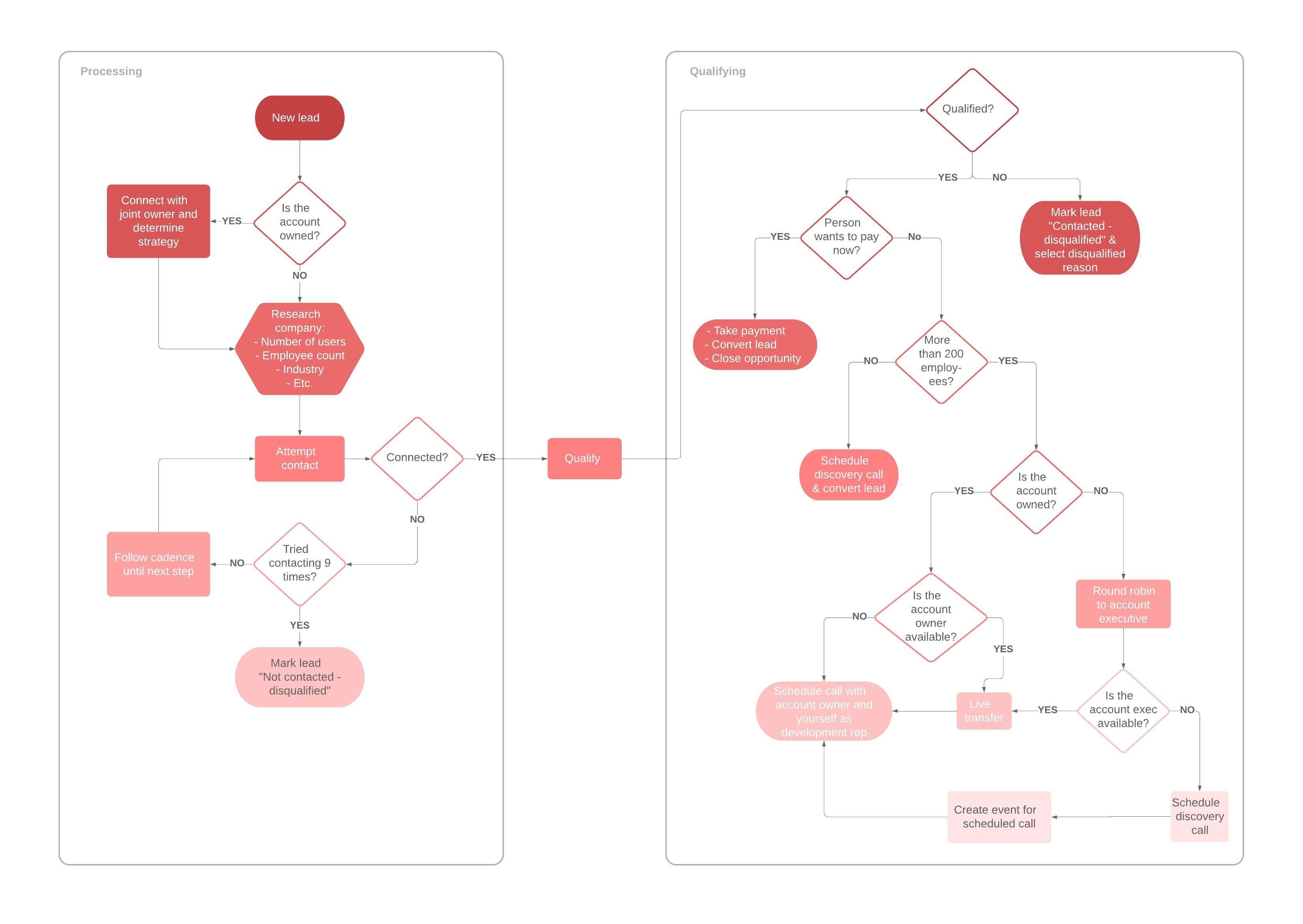 Leads Flowchart Template