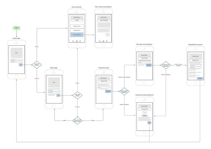 bank app wireframe template