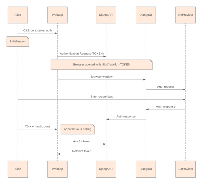 UML sequence diagram template