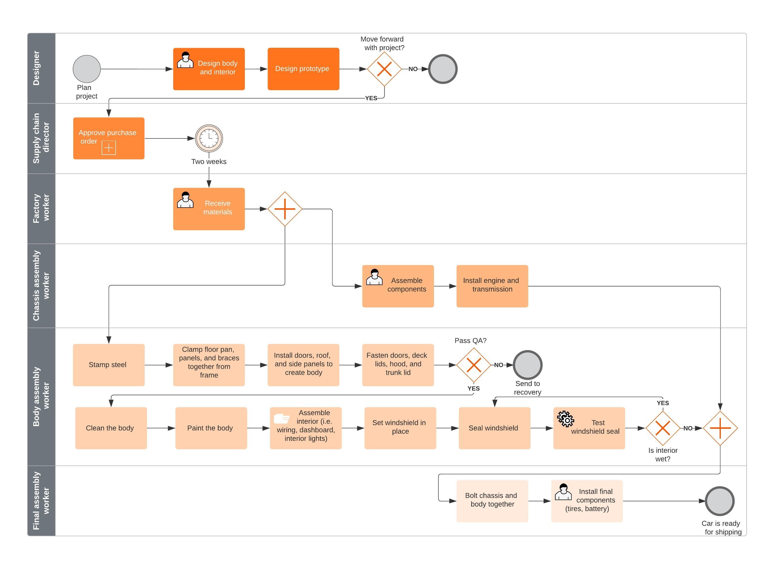 BPMN process flow template