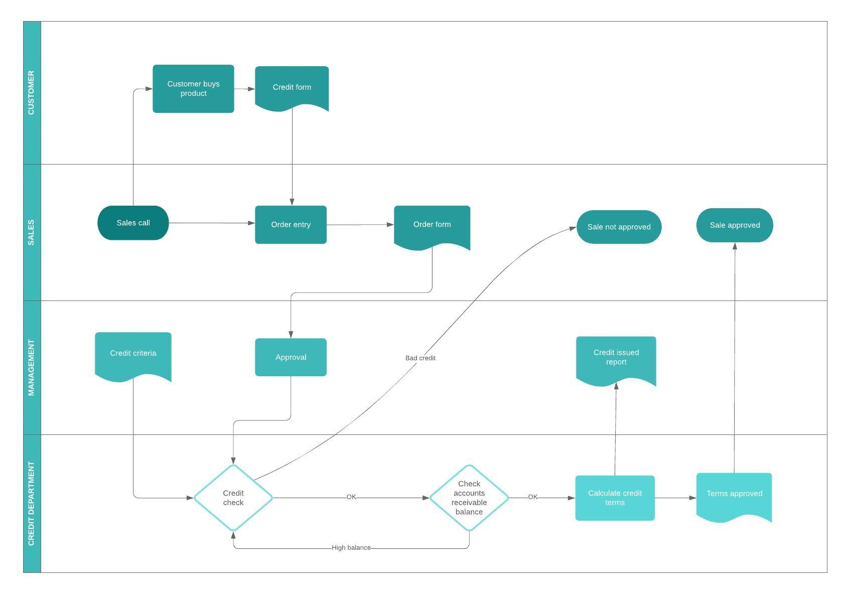 Business process flowchart template