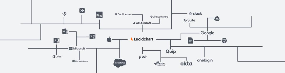 compare lucidchart vs hyperglance