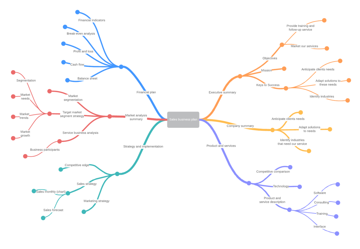 Sales Business Plan Mind Map