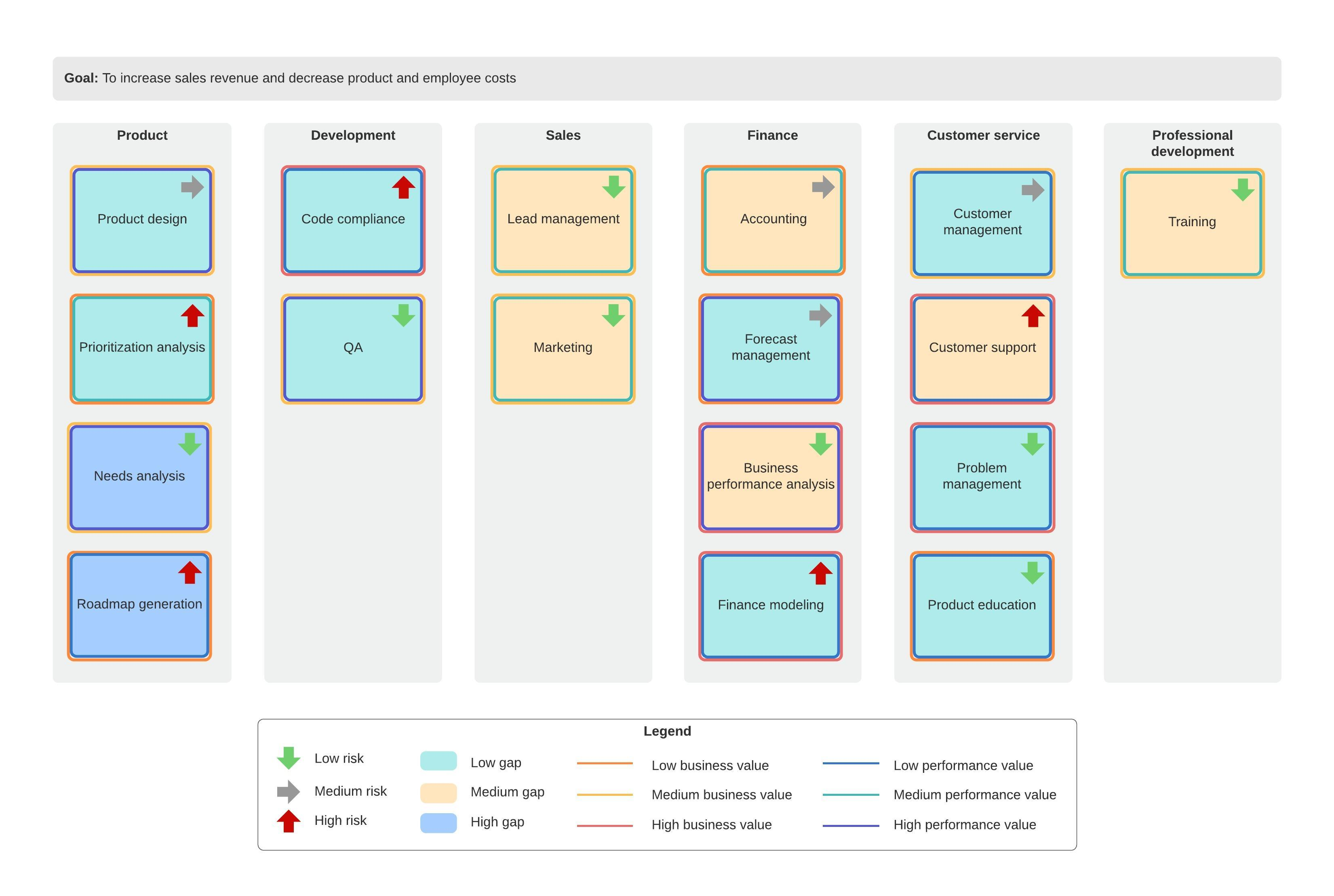 business capability map template