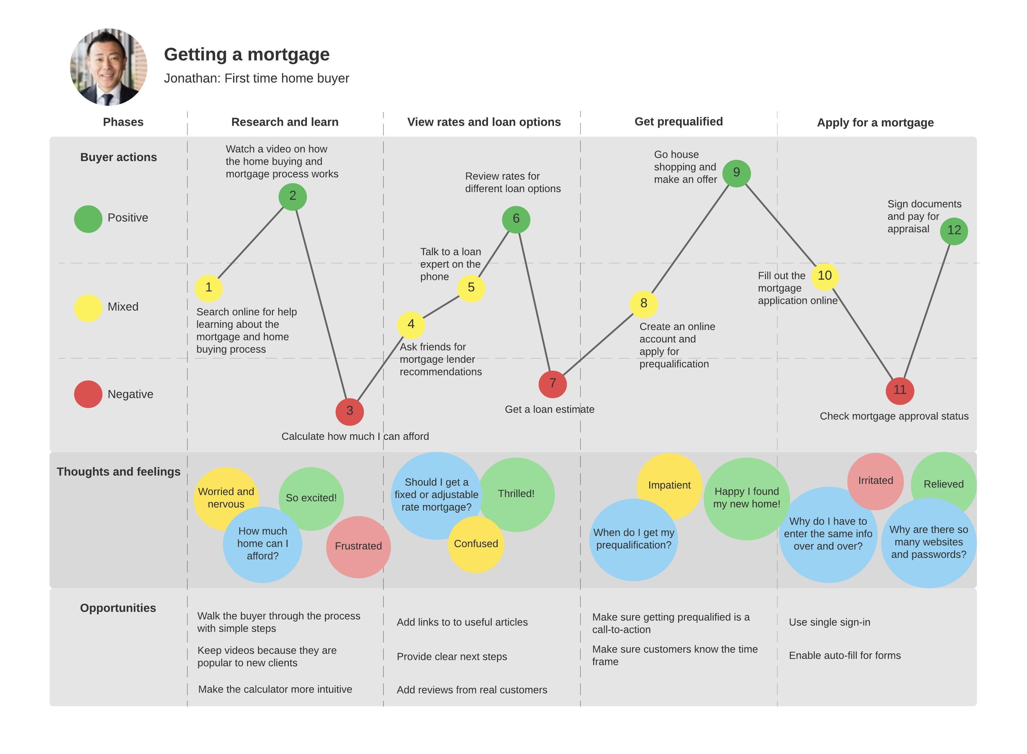 Beispiel für Customer Journey Map