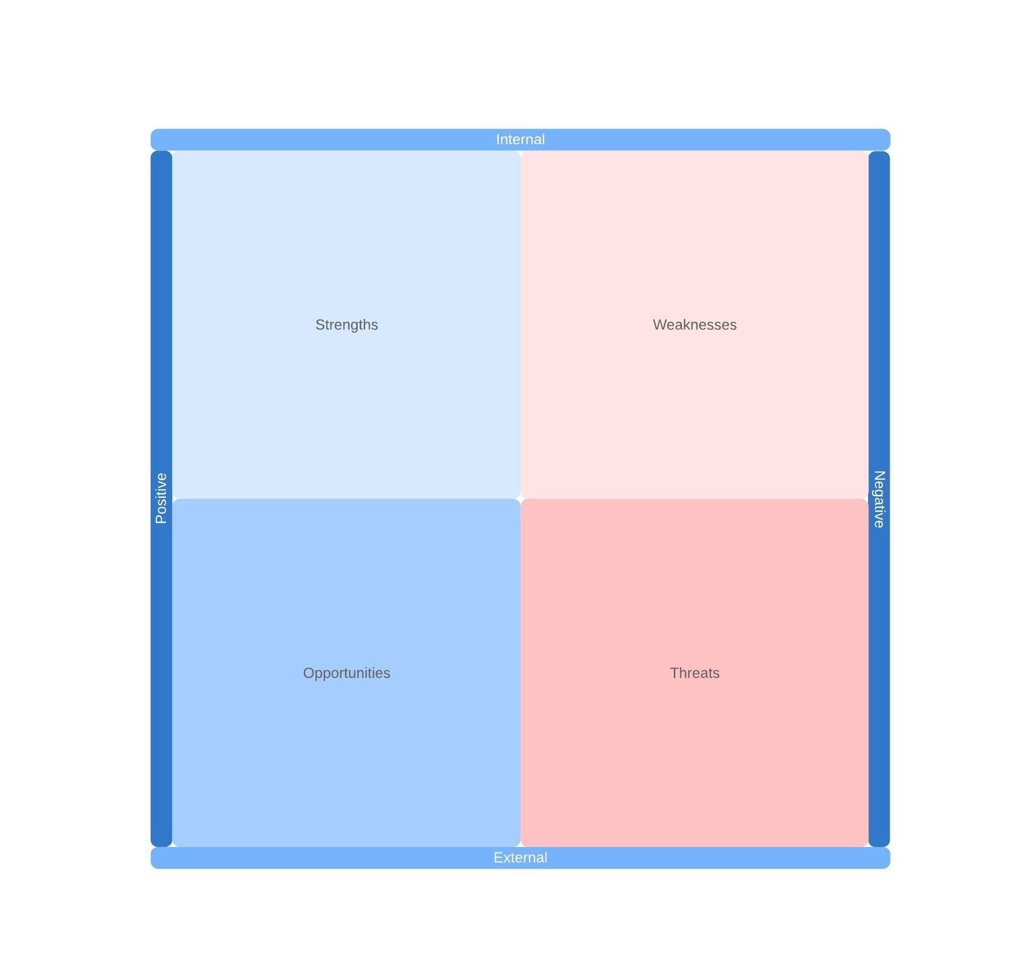 SWOT-Analysen-Vorlage
