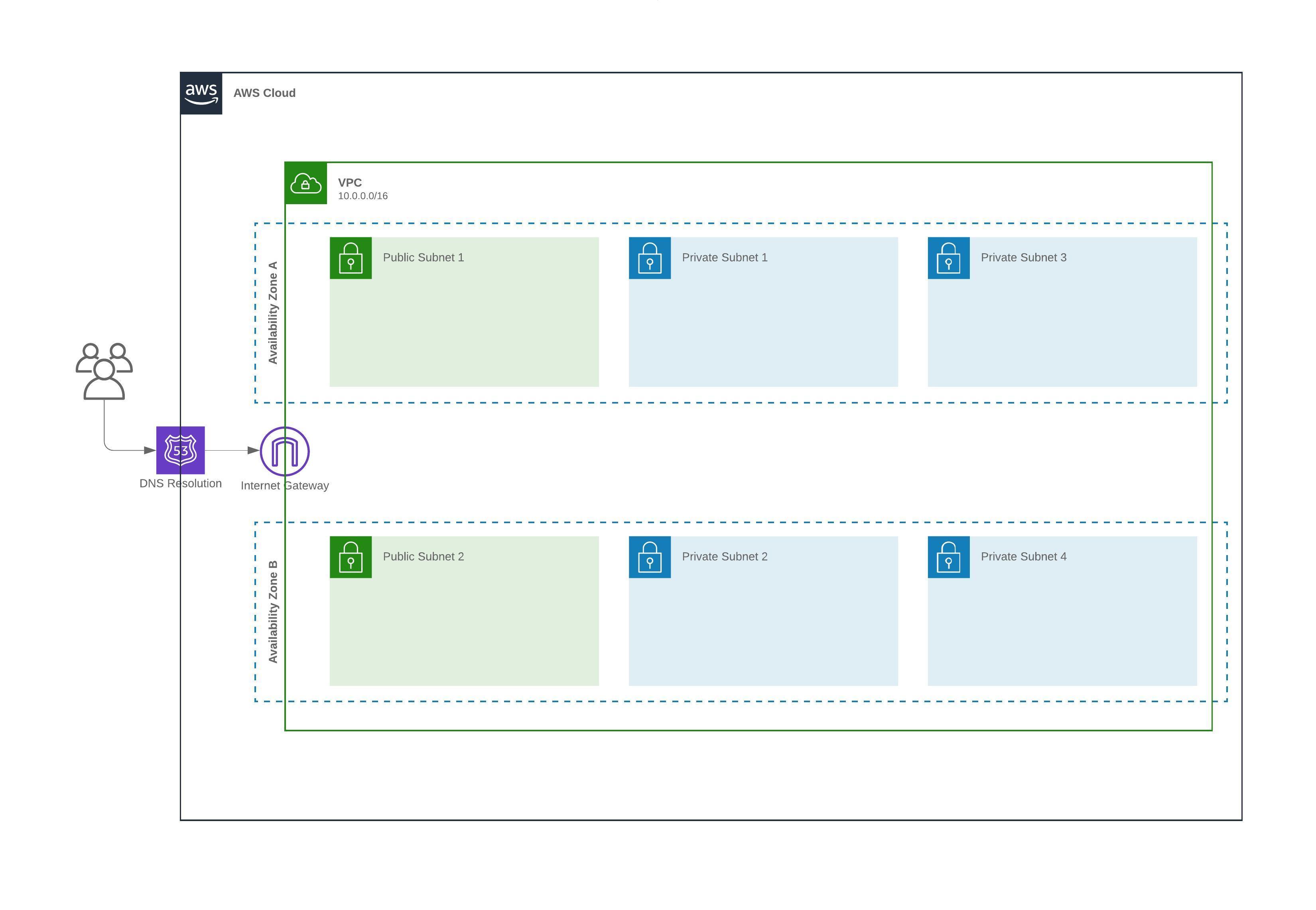 AWS horizontal framework template