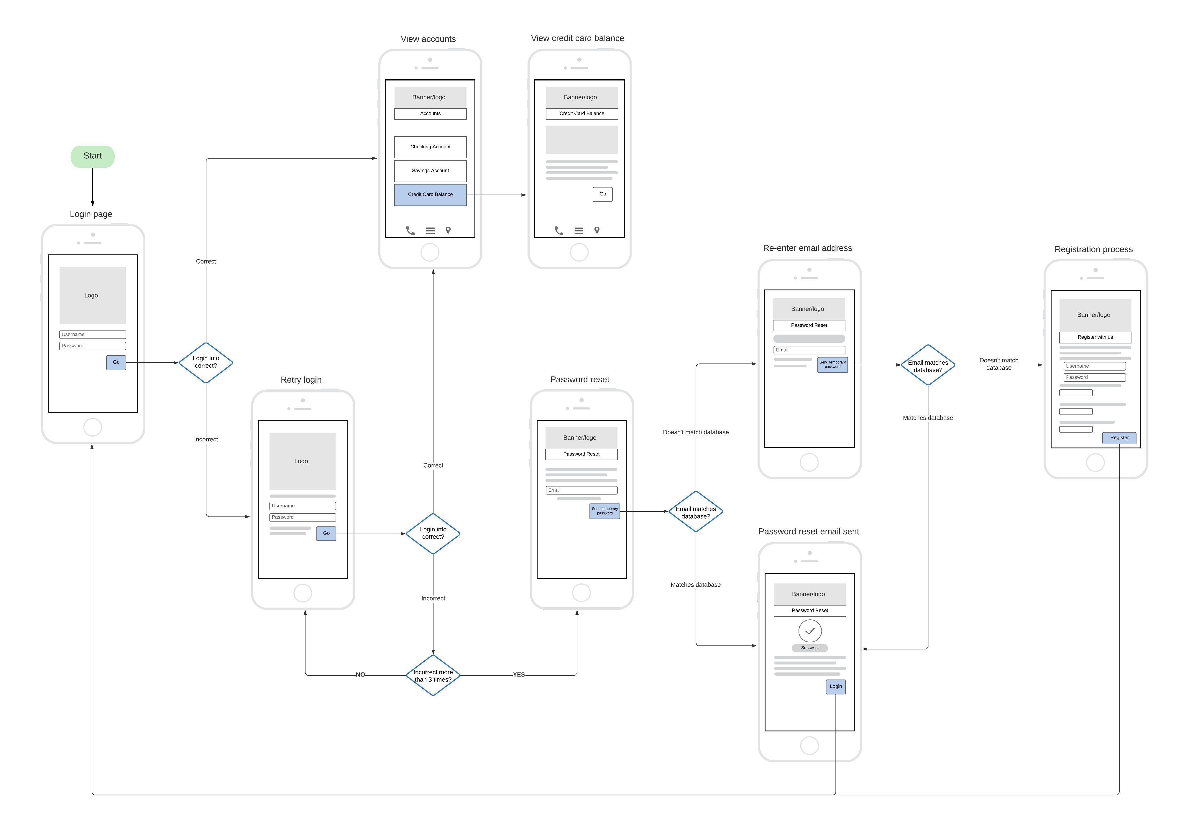 app user flow wireframe template