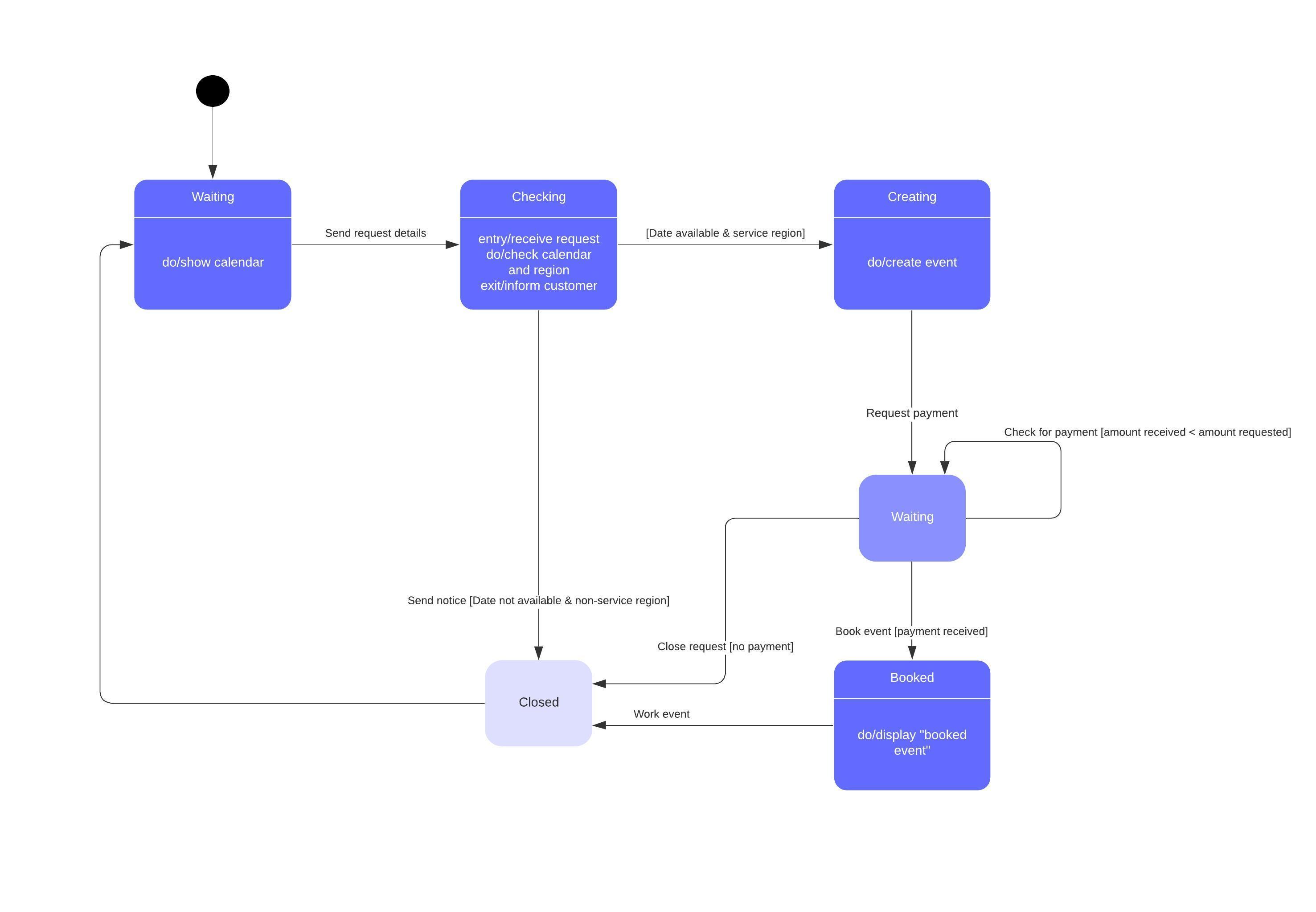 Modèle de diagramme états-transitions UML