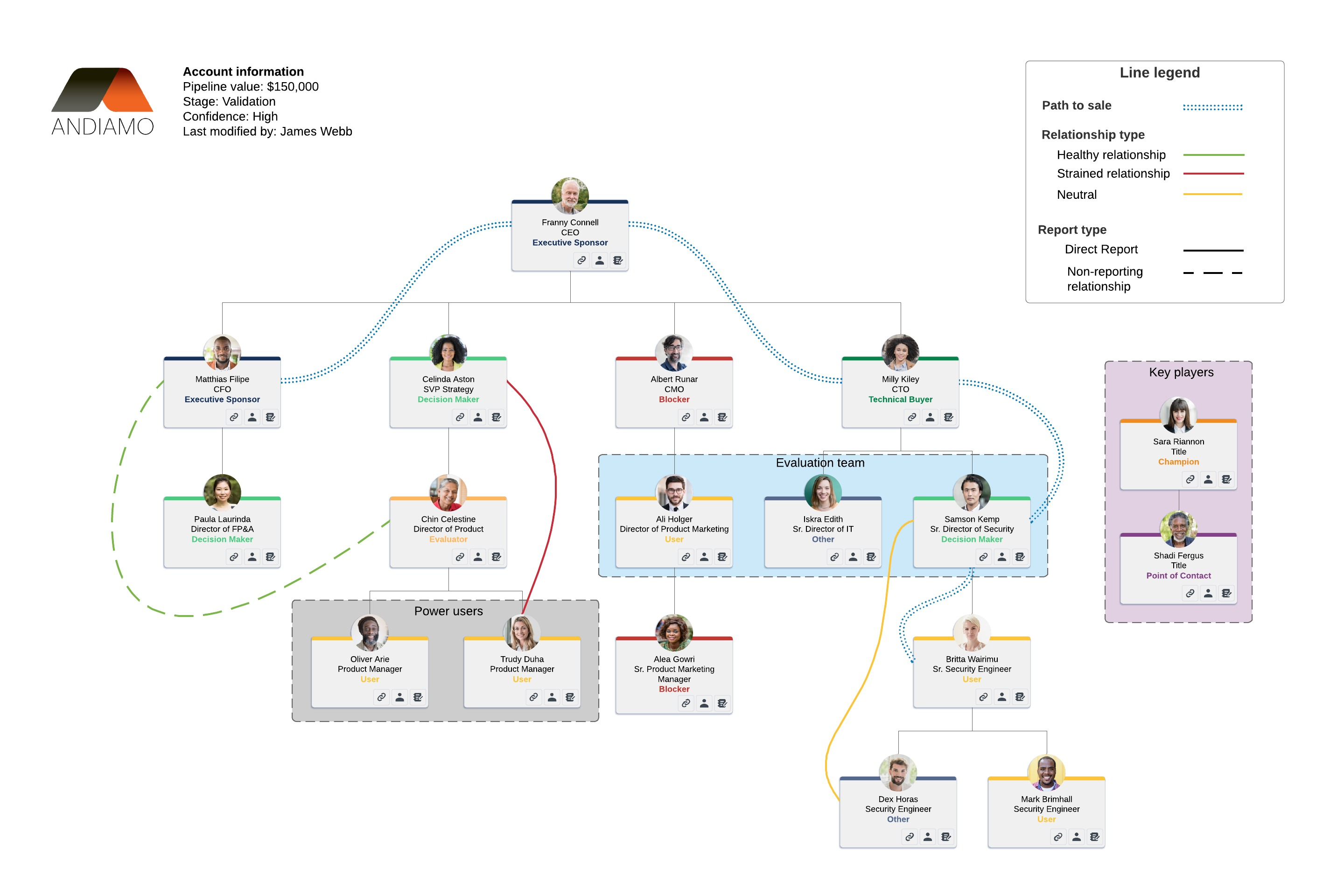 sales account map example