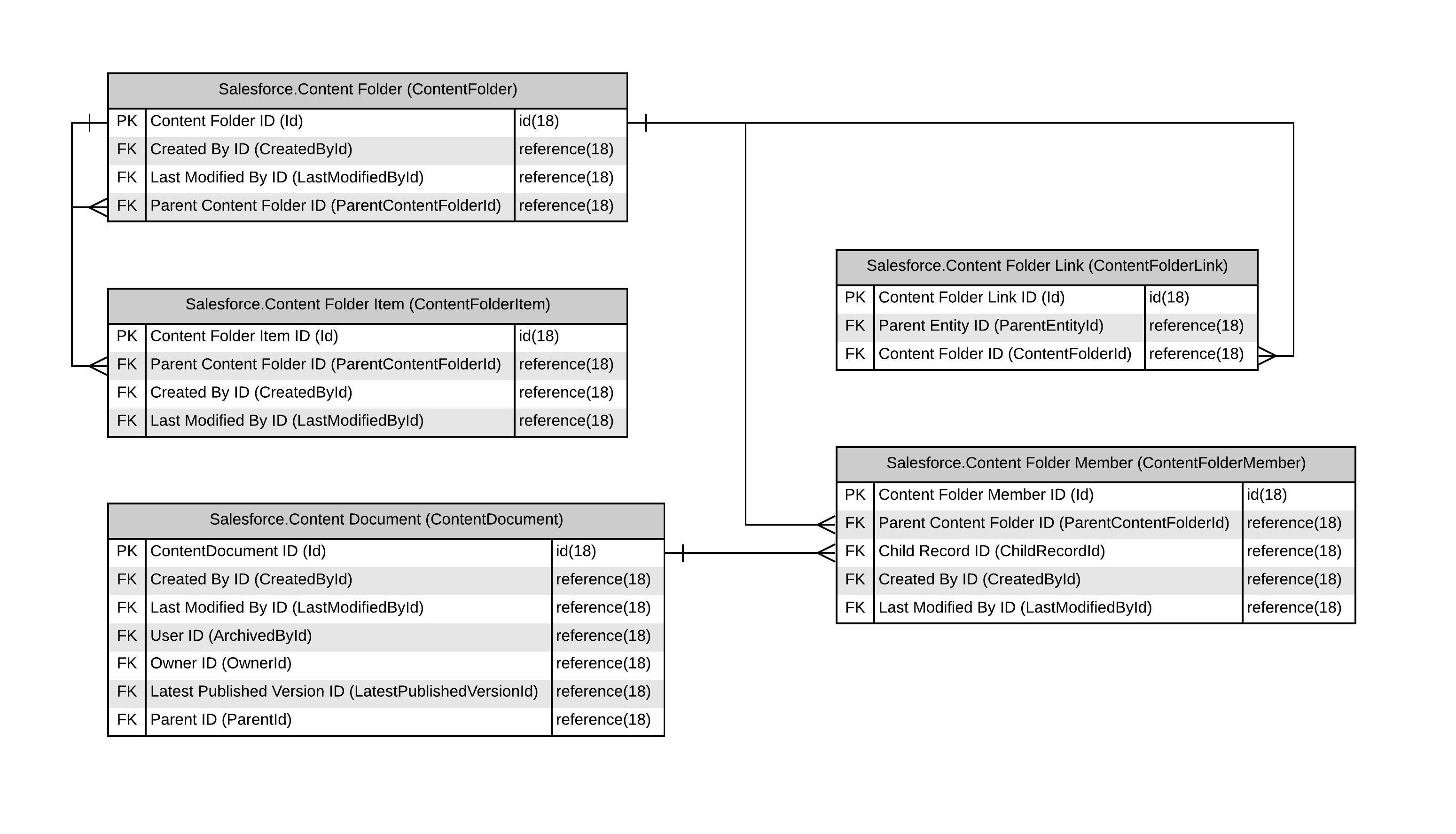 Salesforce Schema Import Example