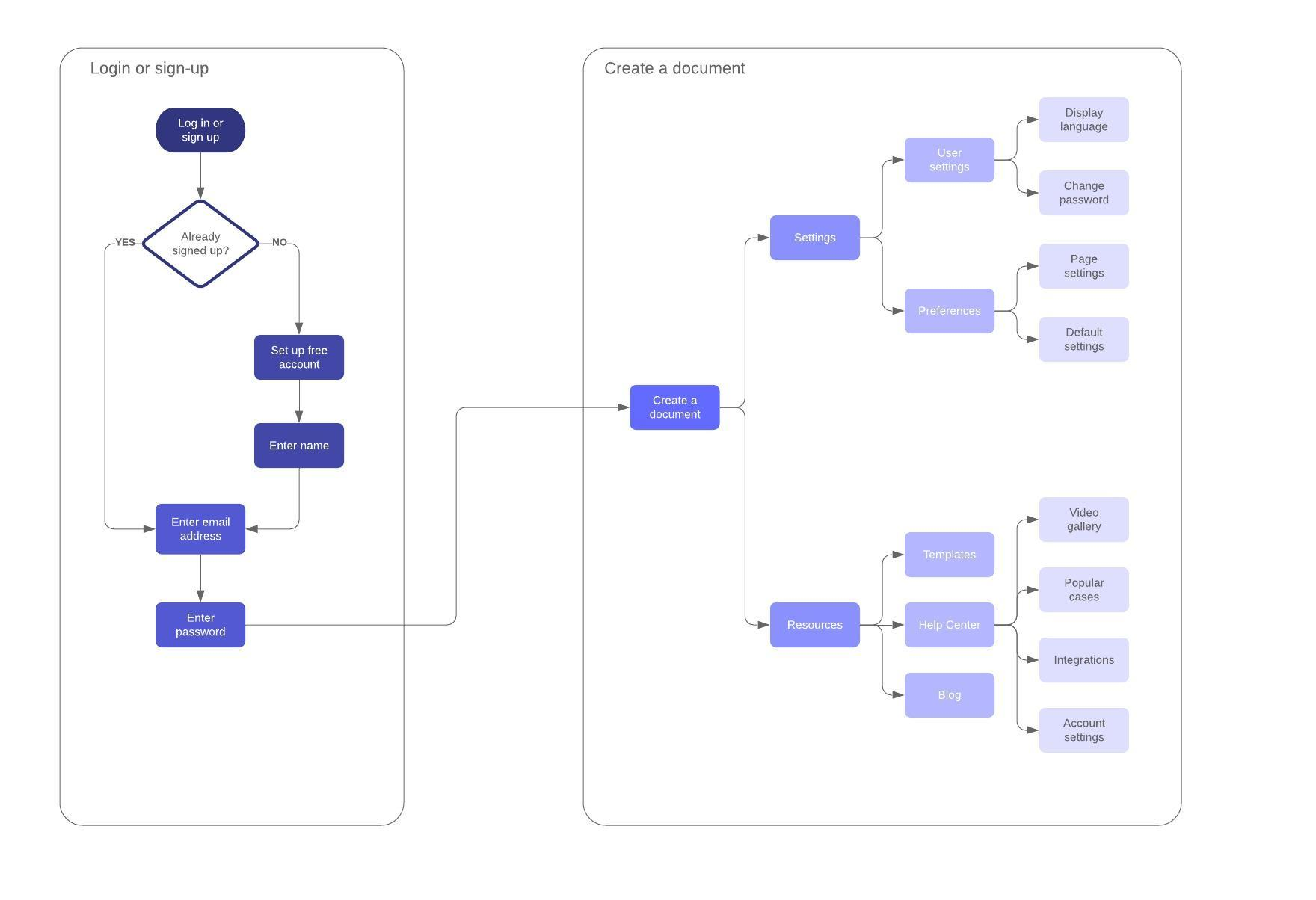 User Journey Flow Map Example