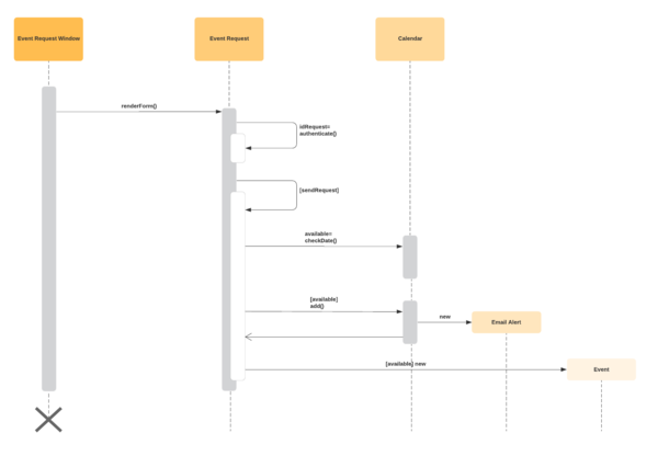 sequence diagram template