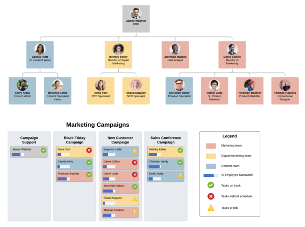 Organigramm-Vorlage für Marketing