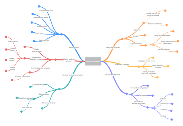 business mind map template