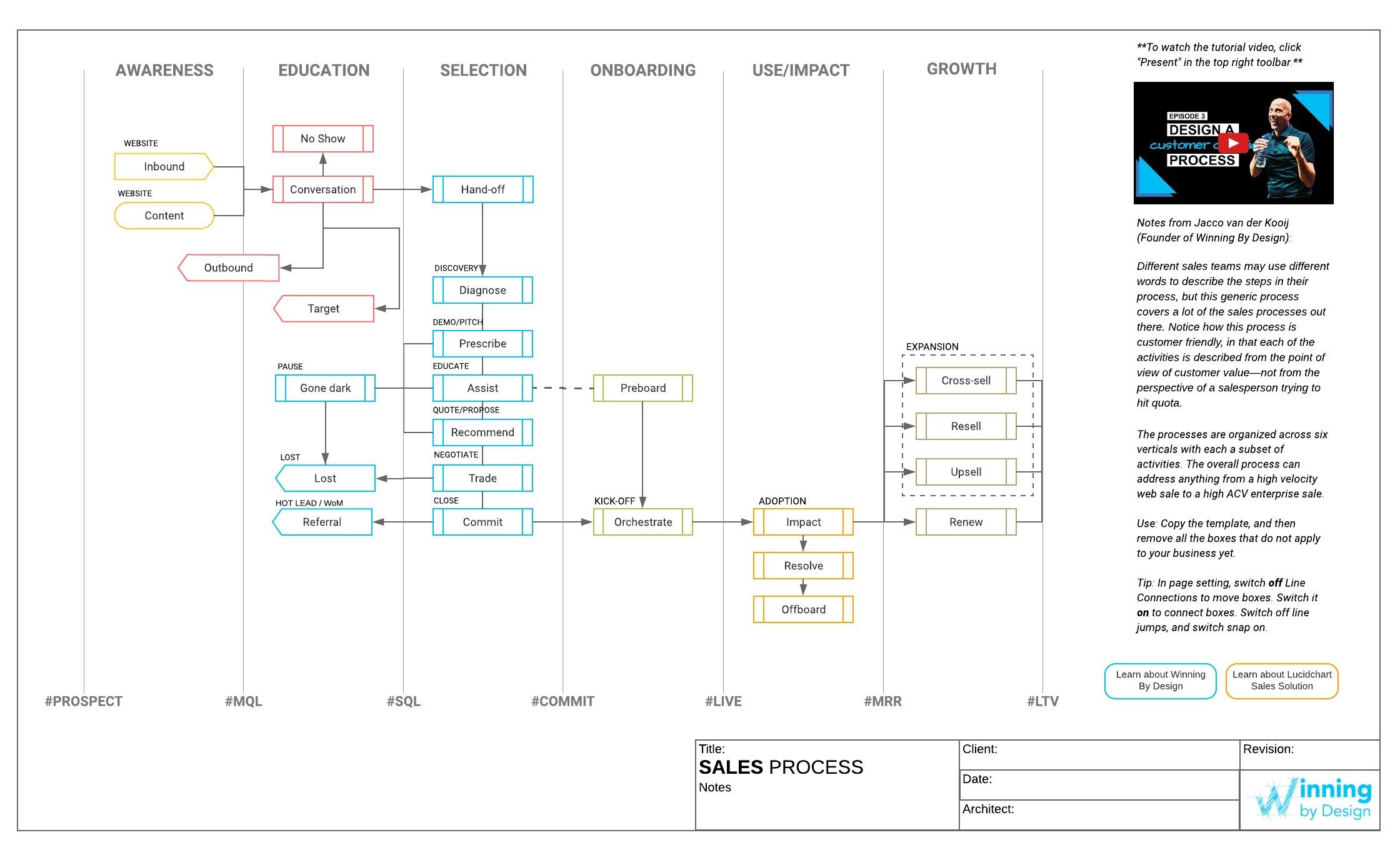 Modelo de processos de vendas