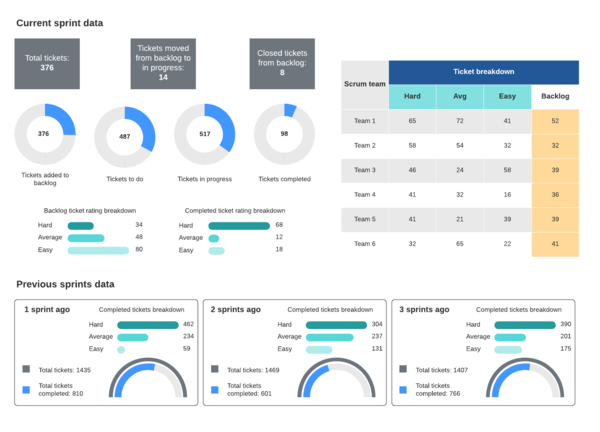sprint dashboard template