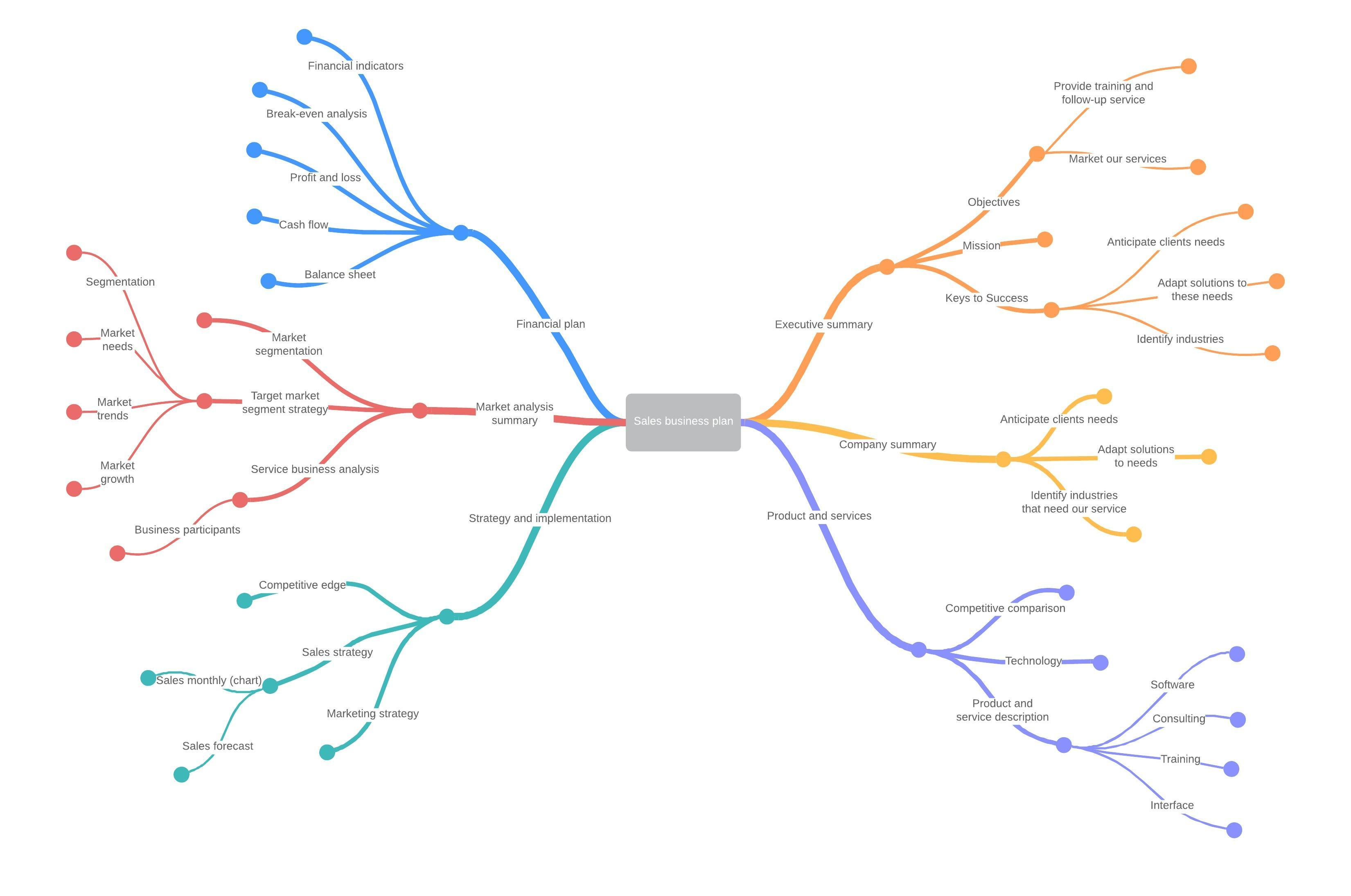 Sales Business Plan Mind Map Template