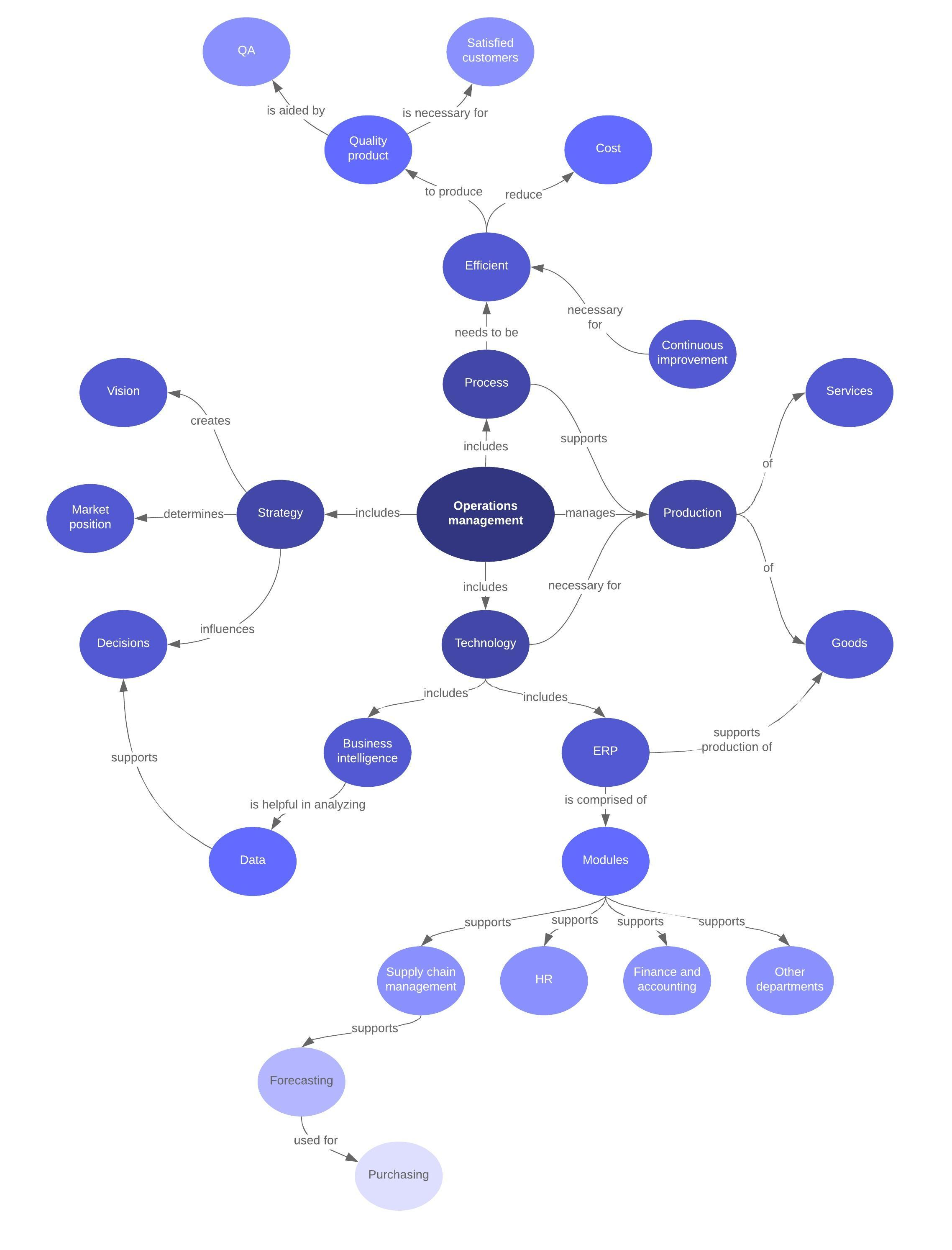Spider Concept Map Template