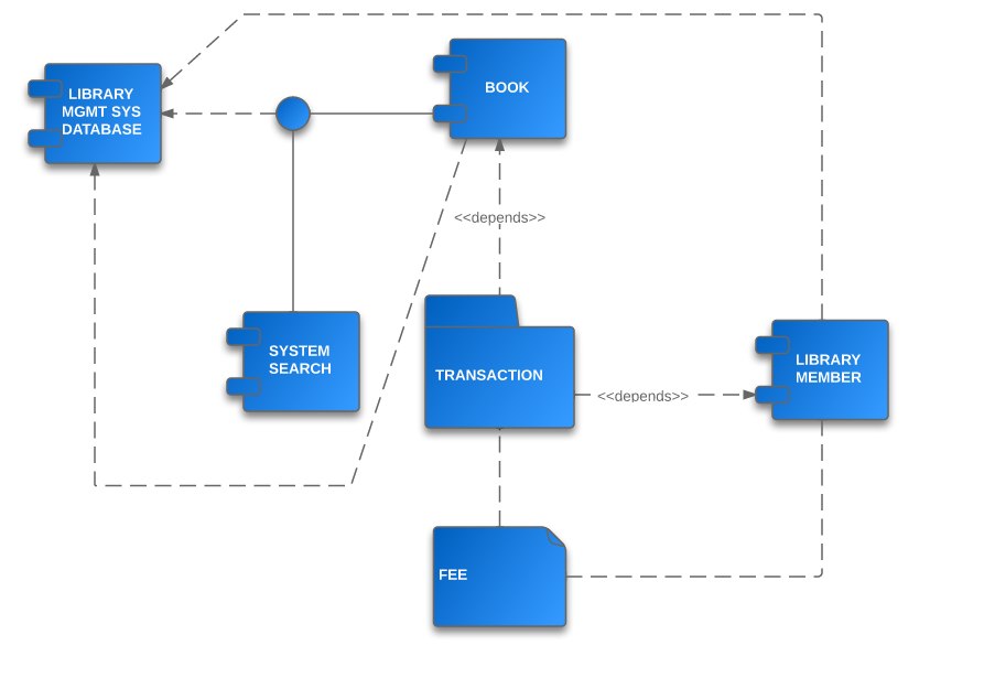 Uml Component Diagram Example For A Content Management System Cms