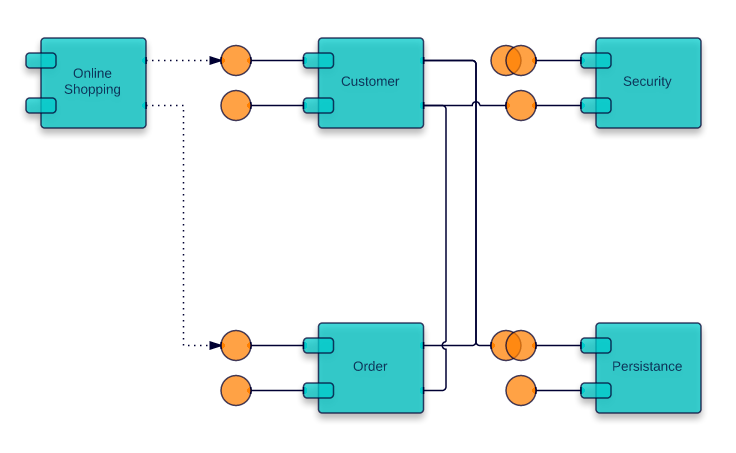 Component diagram for an online shopping system (UML)