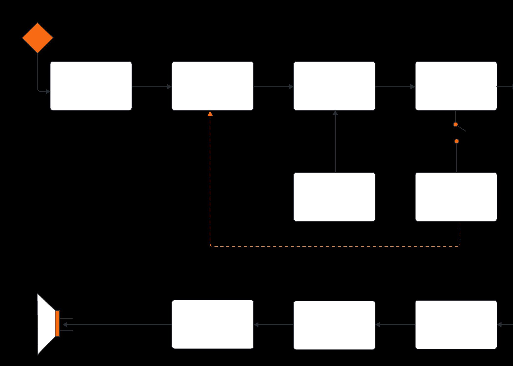 blockdiagramm-Software