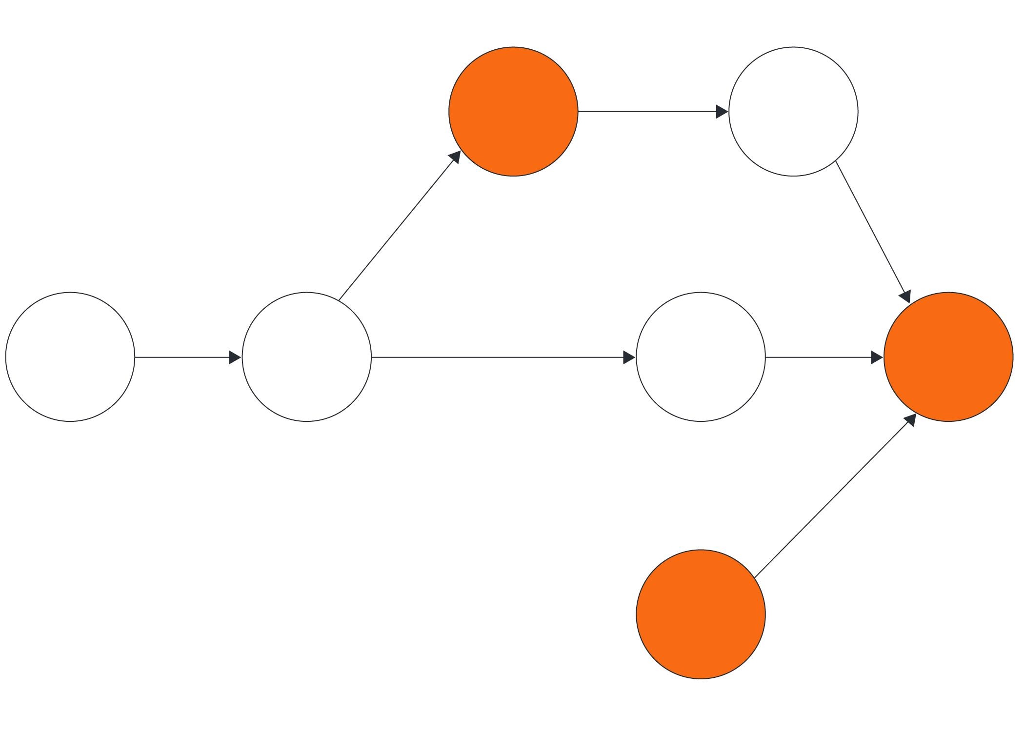 generador de diagramas pert