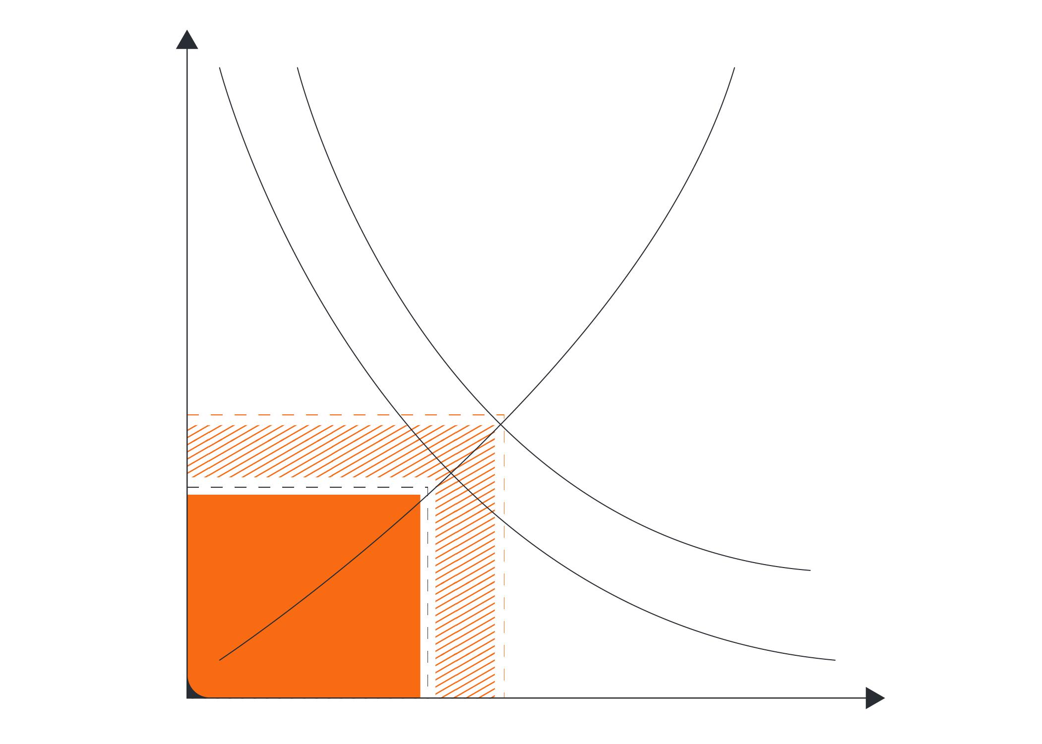 logiciel de graphique d'offre et de demande