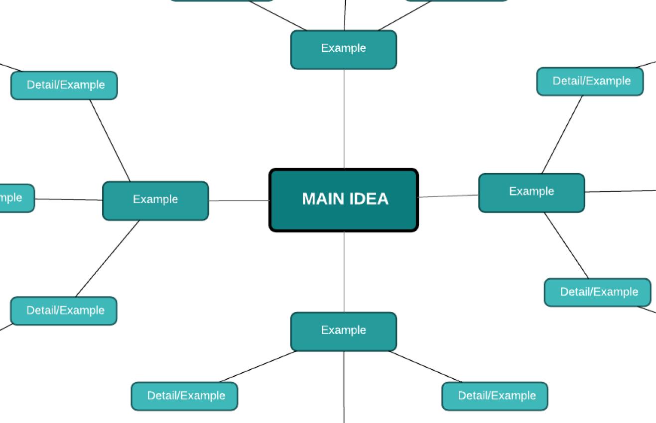 Basic mind map