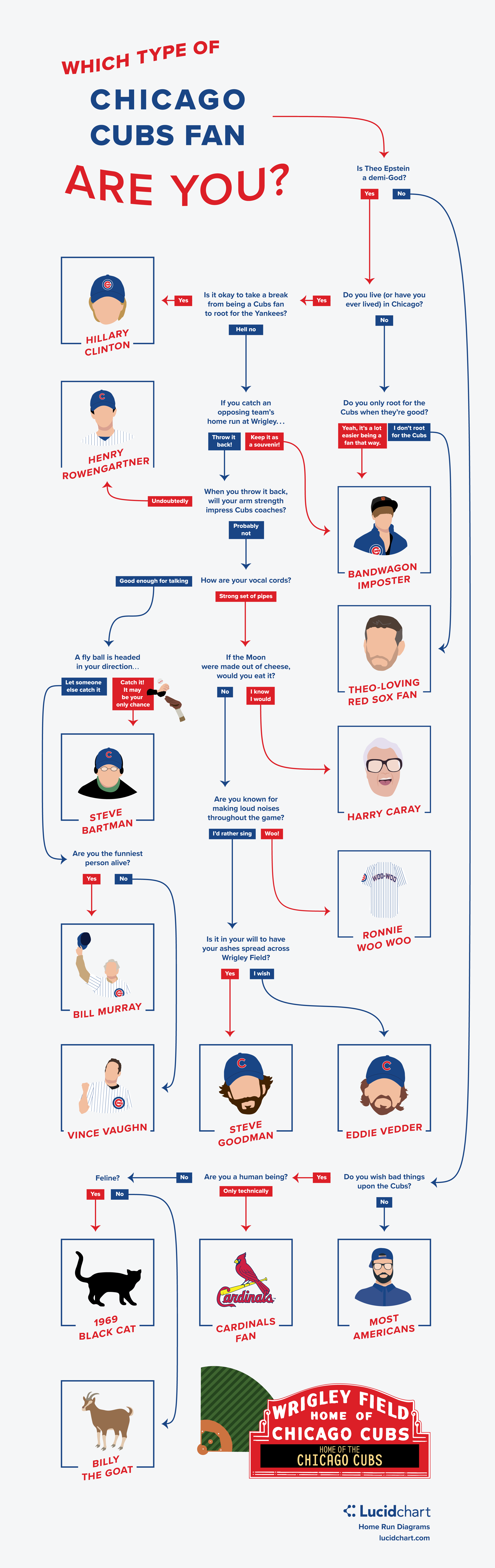 Which type of chicago cubs fan are you flowchart lucidchart which type of chicago cubs fan are you flowchart nvjuhfo Images