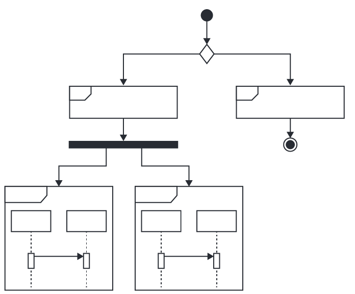 All about UML interaction diagrams