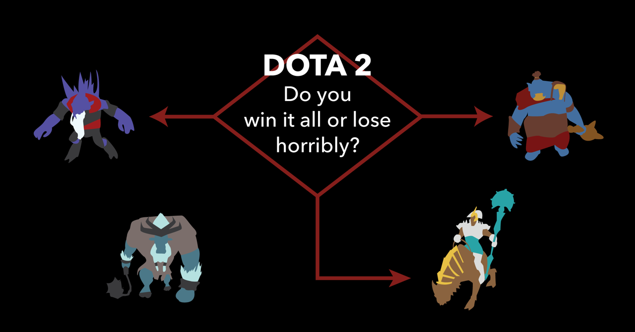 Dota 2: How to dominate at TI6