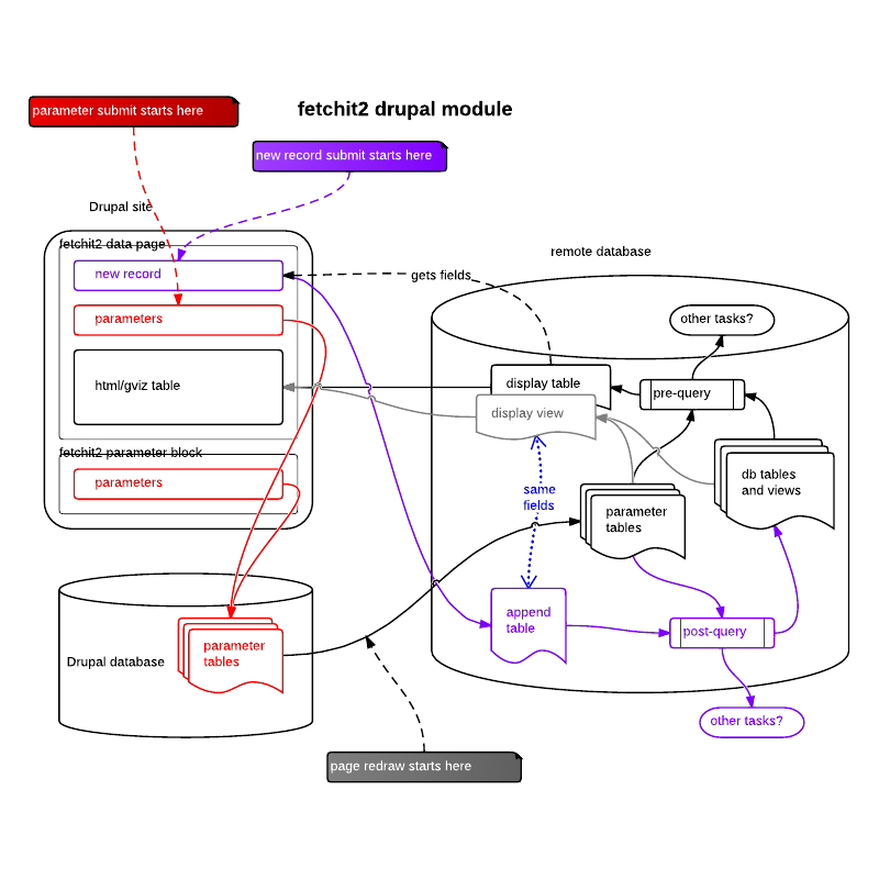 Lucidchart data flow diagram vila srbija lucidchart data flow diagram software process documentation why its vital and how to do it ccuart Image collections