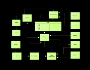 Entity Relationship Diagram Tutorial
