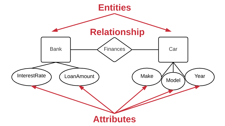 relationship diagram erd for the following scenario essay Answer to part a: please draw an entity relationship diagram for the following scenario: the state of georgia is interested in des.