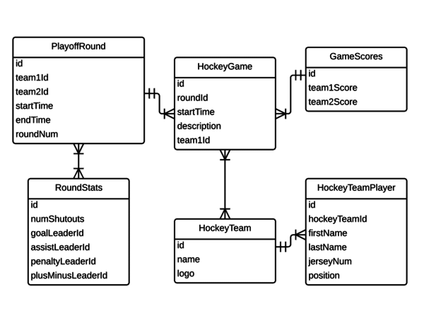 Database design tool lucidchart automatic database design ccuart Image collections