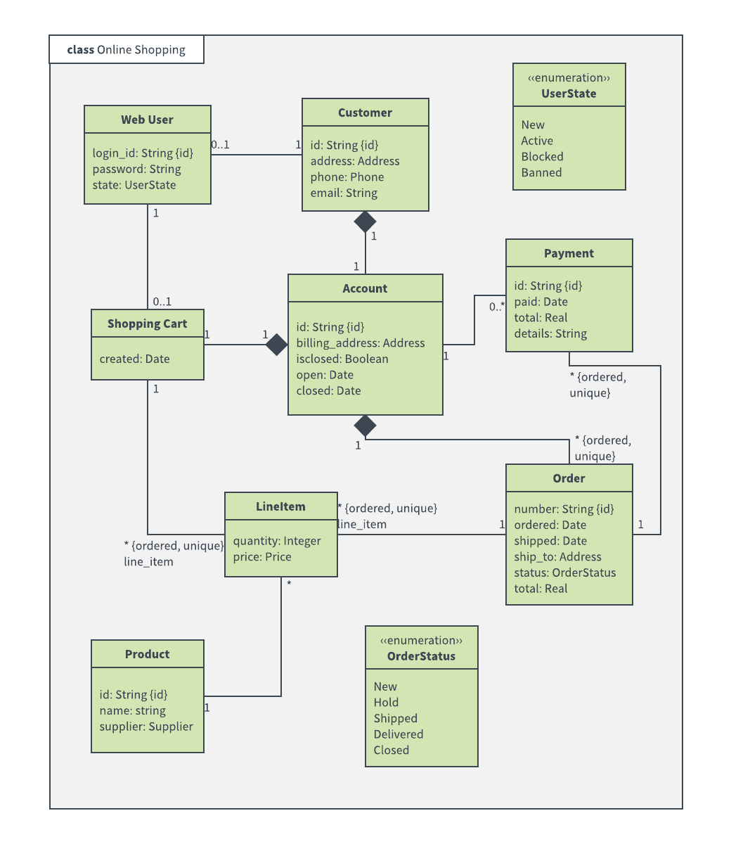Uml diagram templates and examples lucidchart blog online shopping class diagram example ccuart Image collections