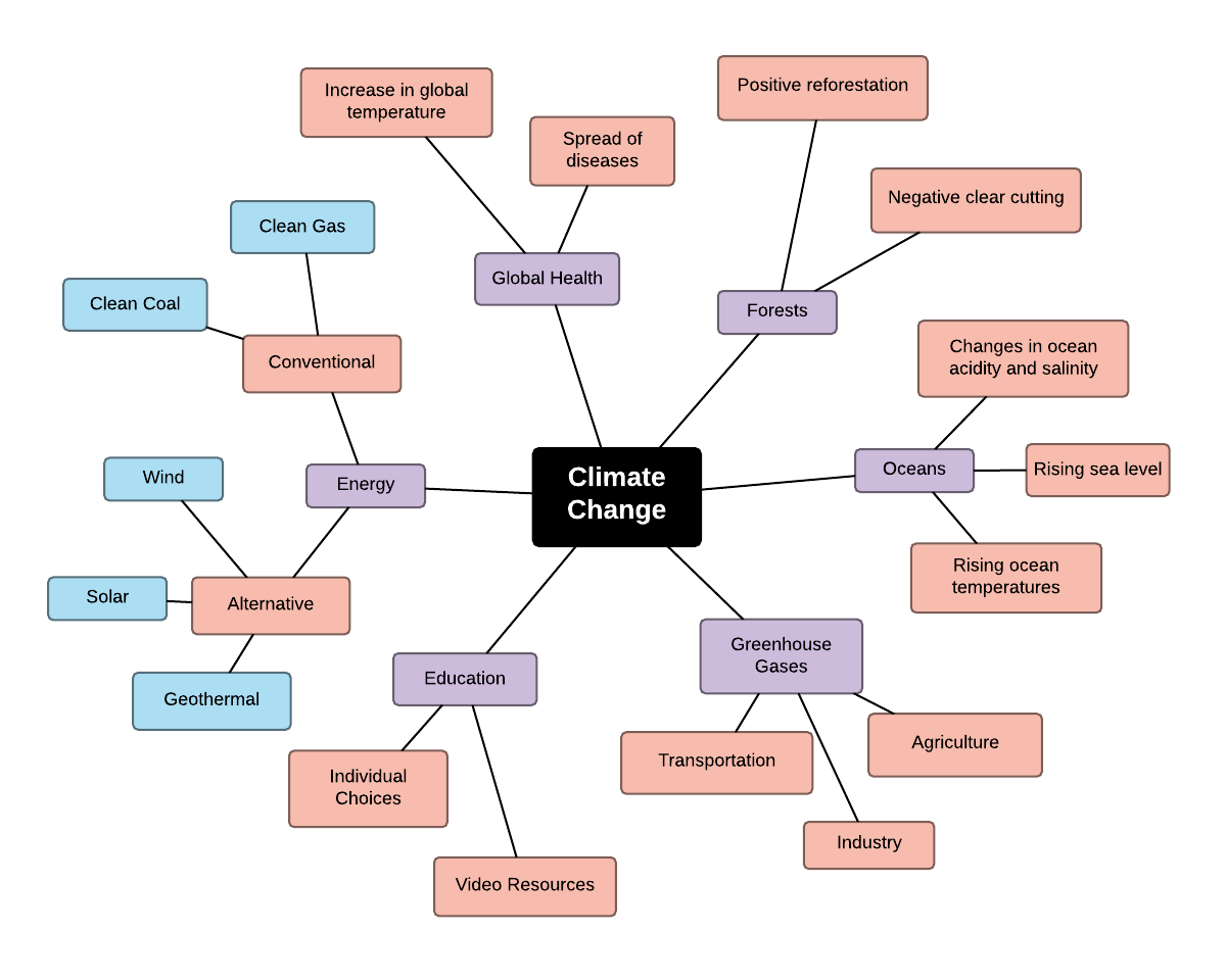 Mind map examples and templates lucidchart climate change mind map template pronofoot35fo Image collections