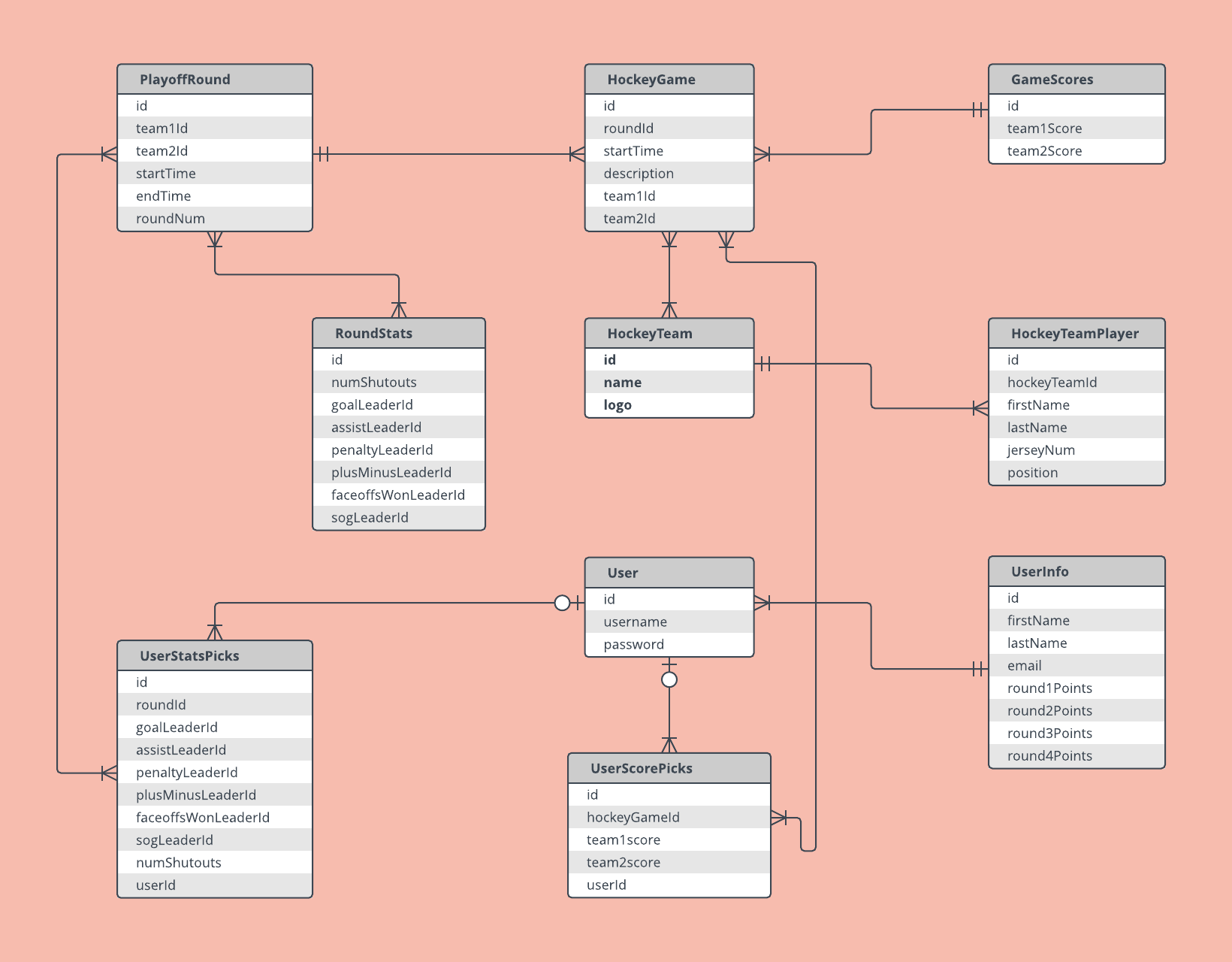 er diagrams ER Diagram Example Template | Lucidchart